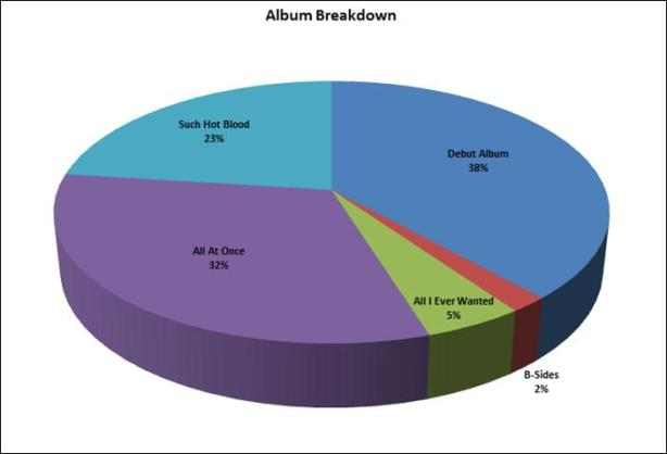 Breakdown of The Airborne Toxic Event's Such Hot Blood Tour by album