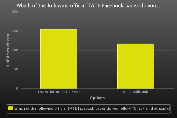 TATE Facebook pages