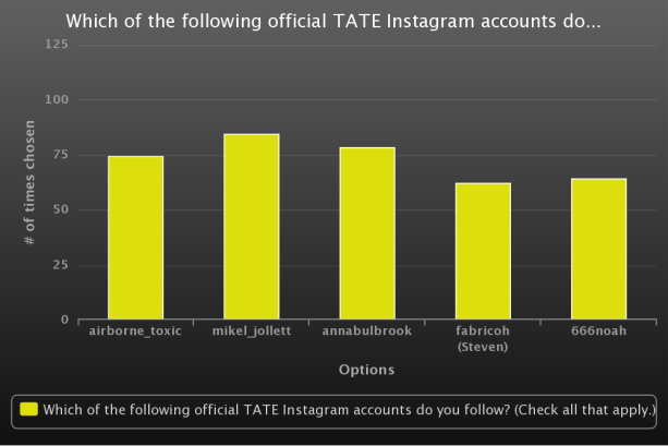 TATE Instagram accounts