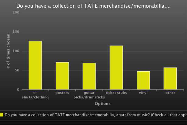 TATE collections