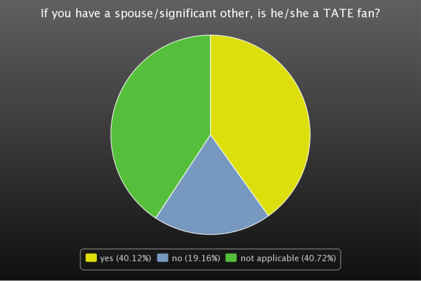 Partner a TATE fan?