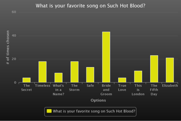 Fave song - Such Hot Blood