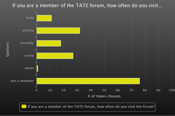 How Often Do You Visit the Forum>