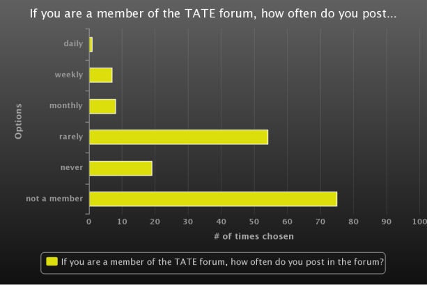 How Often Do You Post in the Forum?