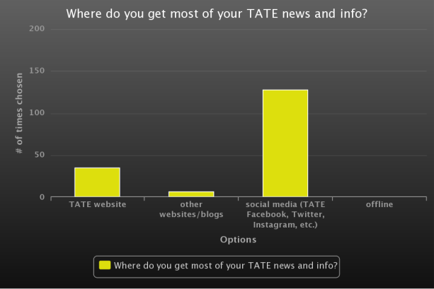 Where do you get your TATE news?