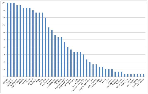 The Airborne Toxic Event's Fall 2014 Tour: songs ranked by % of shows at which they've been played