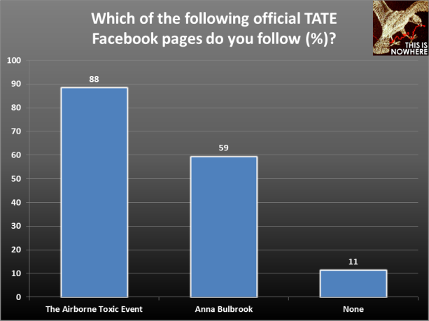 TATE survey question 10