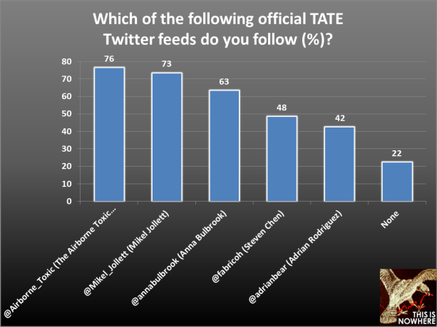 TATE survey question 11