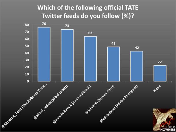 TATE survey question 11