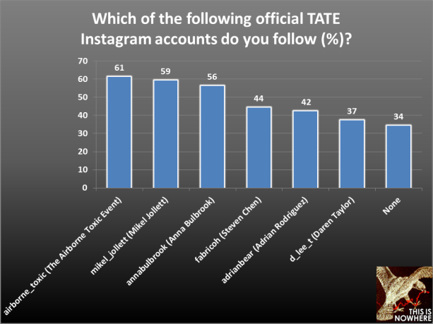 TATE survey question 12