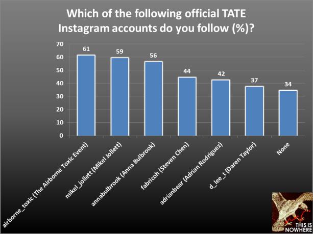 TATE survey question 12