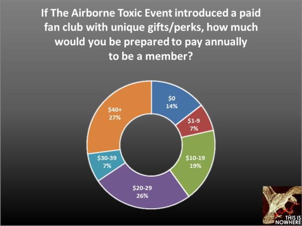 TATE survey question 13