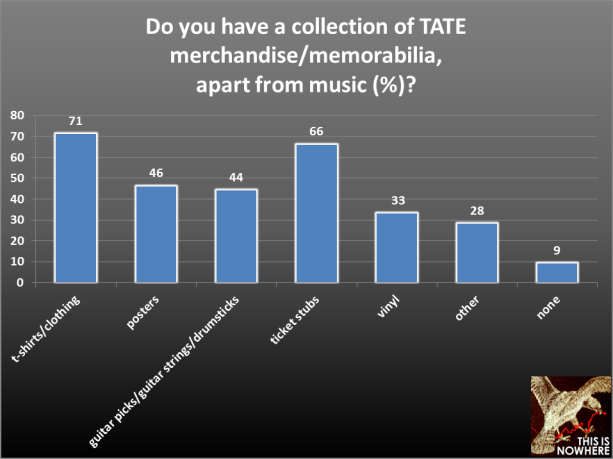 TATE survey question 17