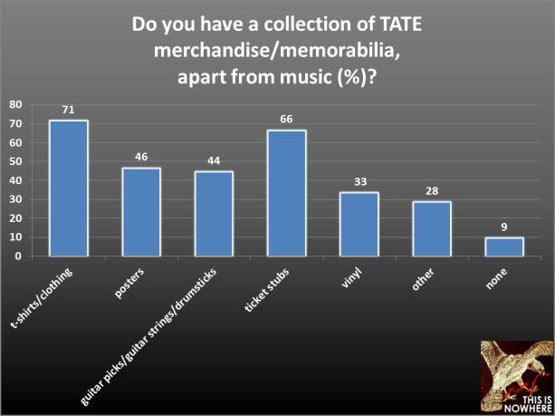 TATE survey question 17
