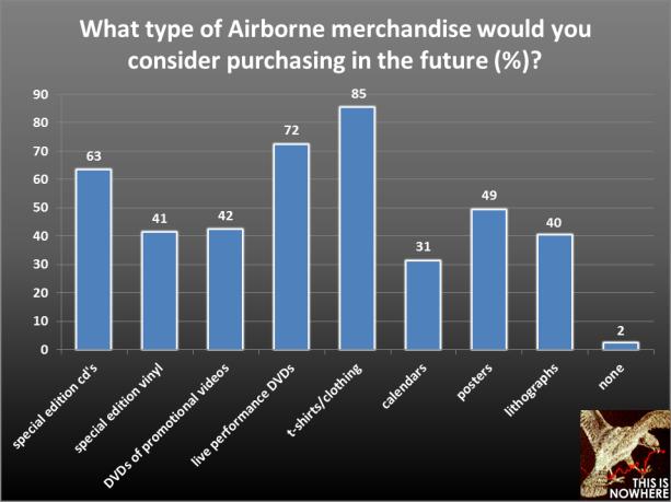 TATE survey question 18