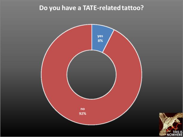 TATE survey question 20