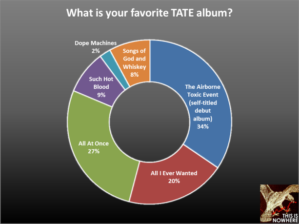 TATE survey question 25