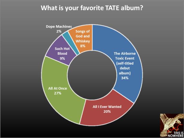 TATE survey question 25