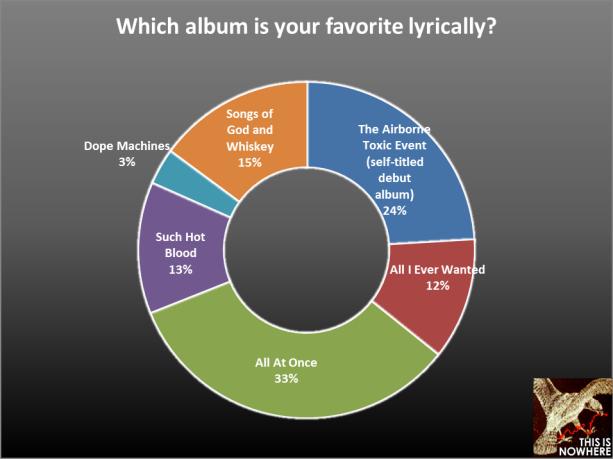TATE survey question 27