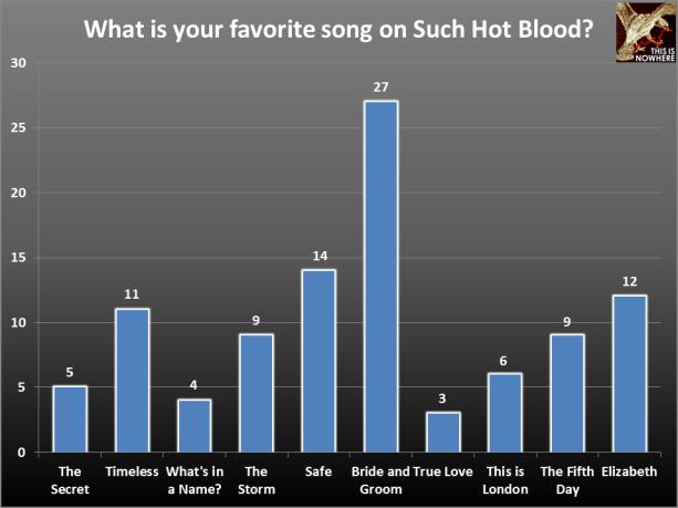 TATE survey question 31
