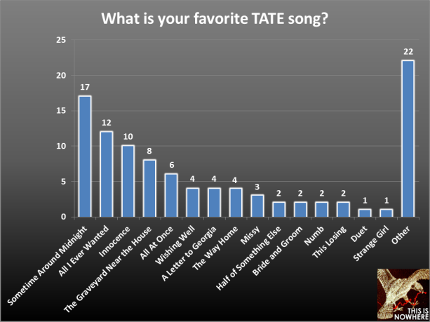 TATE survey question 34