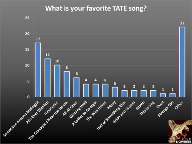 TATE survey question 34