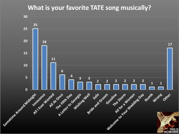 TATE survey question 35