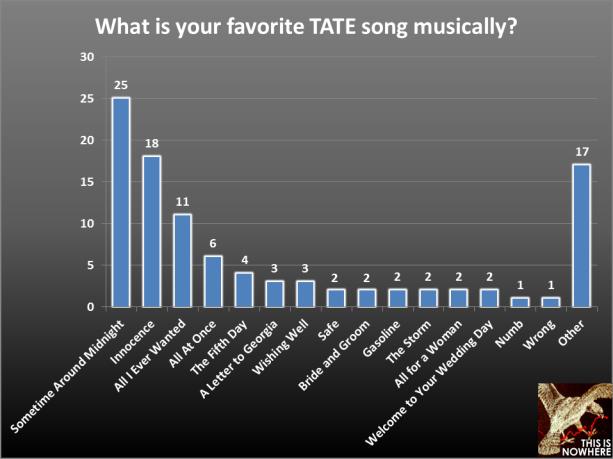TATE survey question 35