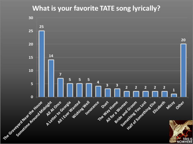 TATE survey question 36