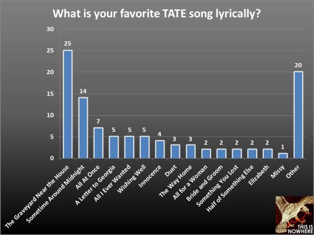 TATE survey question 36