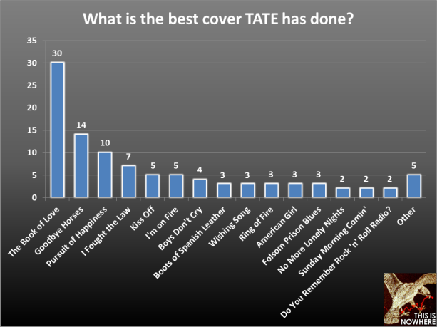 TATE survey question 39