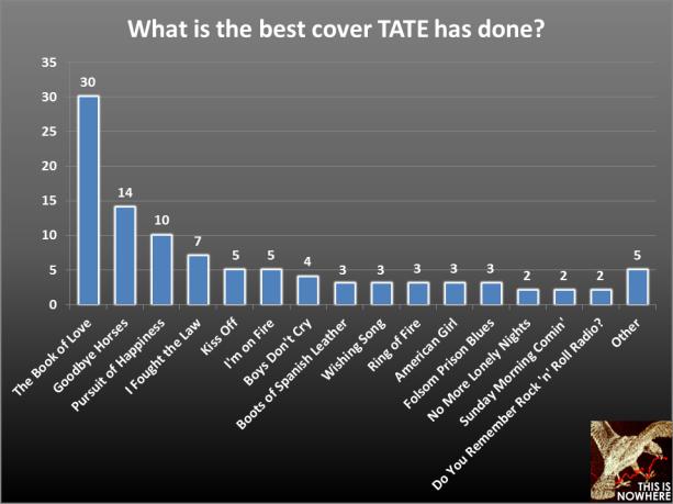 TATE survey question 39