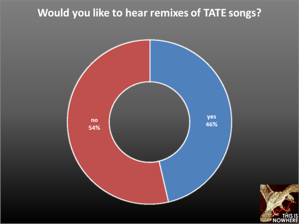 TATE survey question 40