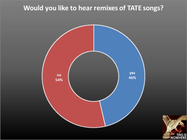 TATE survey question 40