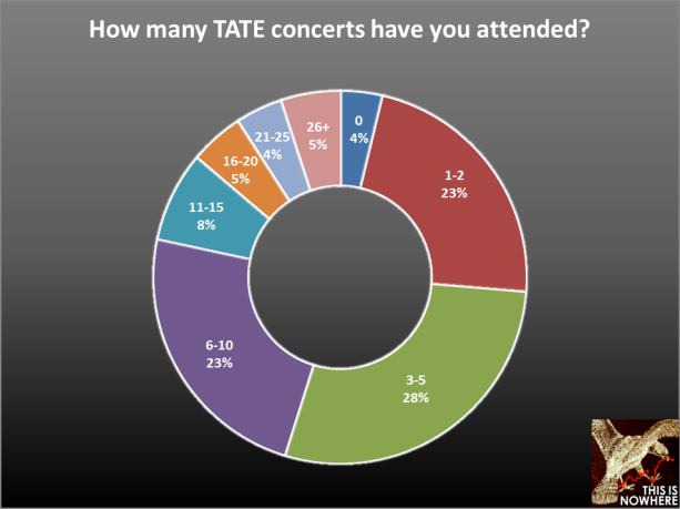 The Airborne Toxic Event survey, question 41