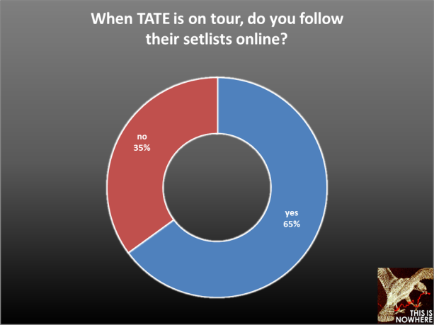 The Airborne Toxic Event survey, question 45