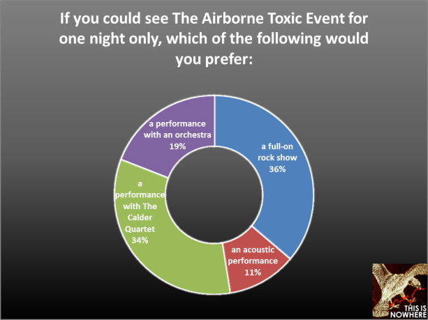 The Airborne Toxic Event survey, question 46