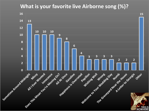 The Airborne Toxic Event survey, question 48