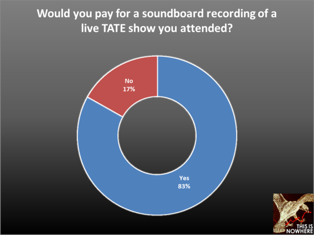 The Airborne Toxic Event survey, question 49