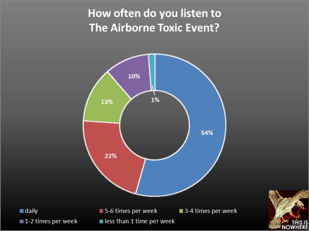 TATE survey question 5