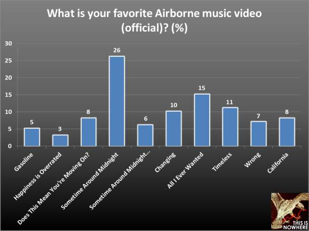 The Airborne Toxic Event survey, question 50
