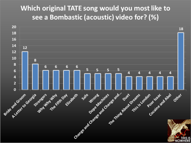 The Airborne Toxic Event survey, question 52