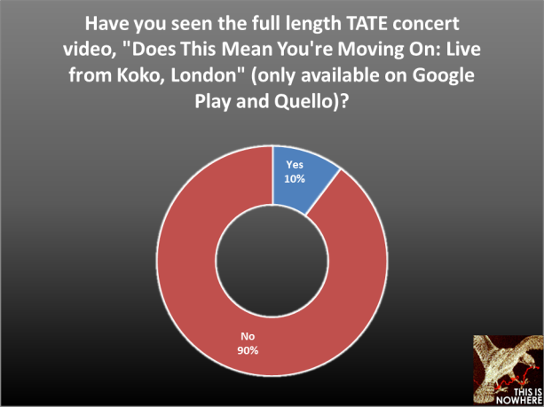 The Airborne Toxic Event survey, question 53