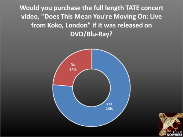 The Airborne Toxic Event survey, question 54