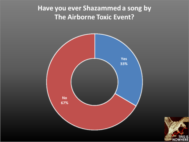 The Airborne Toxic Event Survey, question 58