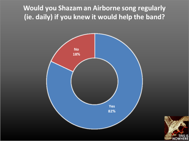 The Airborne Toxic Event Survey, question 59