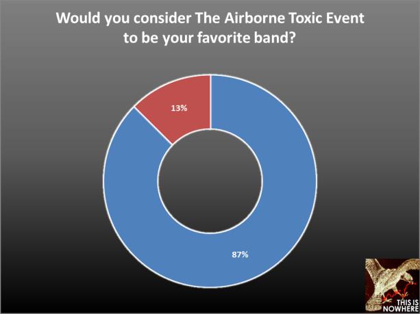TATE survey question 6