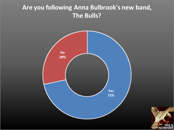 The Airborne Toxic Event Survey, question 60